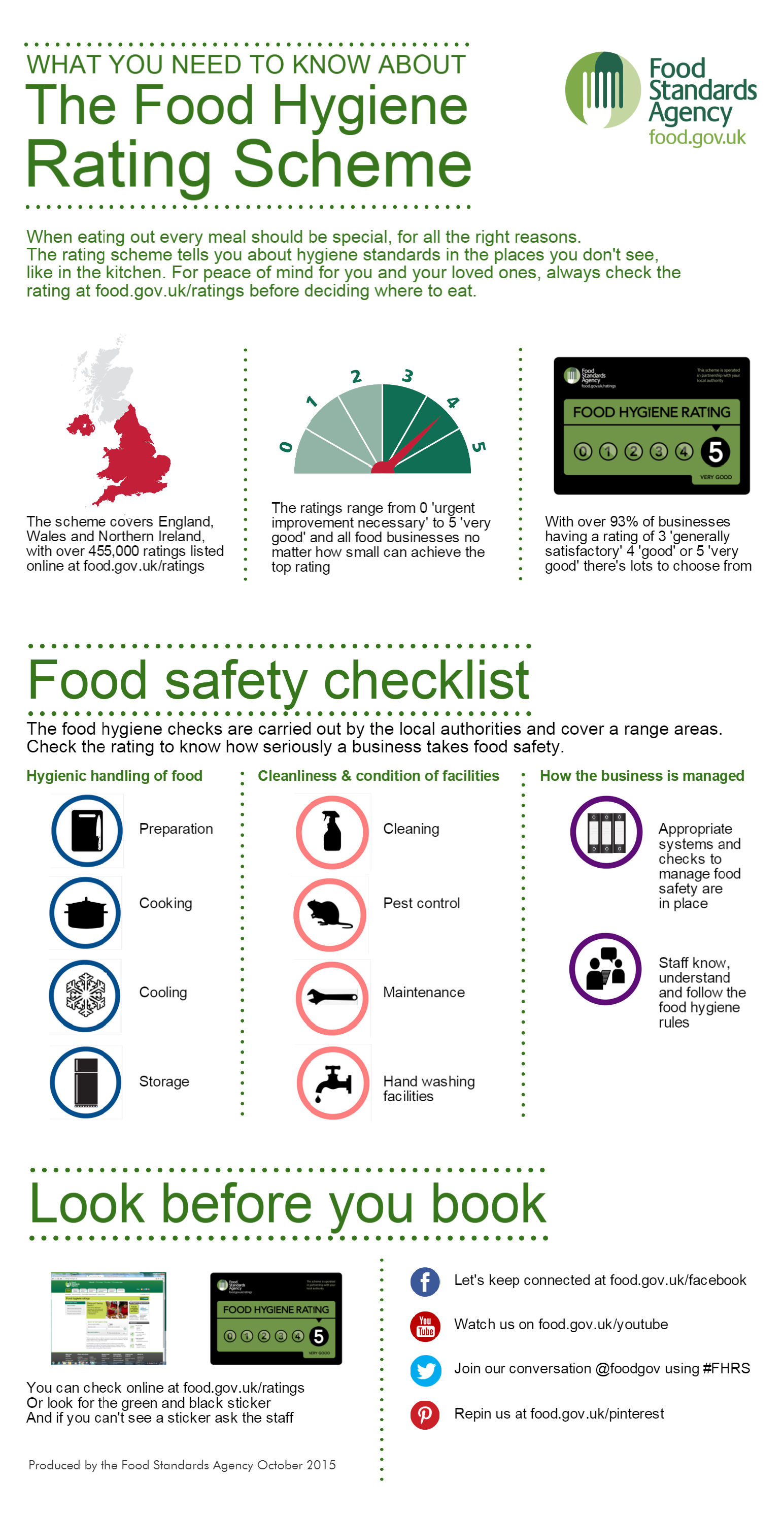 Infographic showing what you need to know about the Food