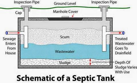 Septic Tank Line Diagram Product Wiring Diagrams