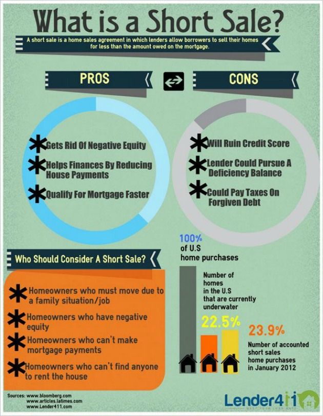 Infographic What Is A Short Sale Shorts Sale Mortgage Tips