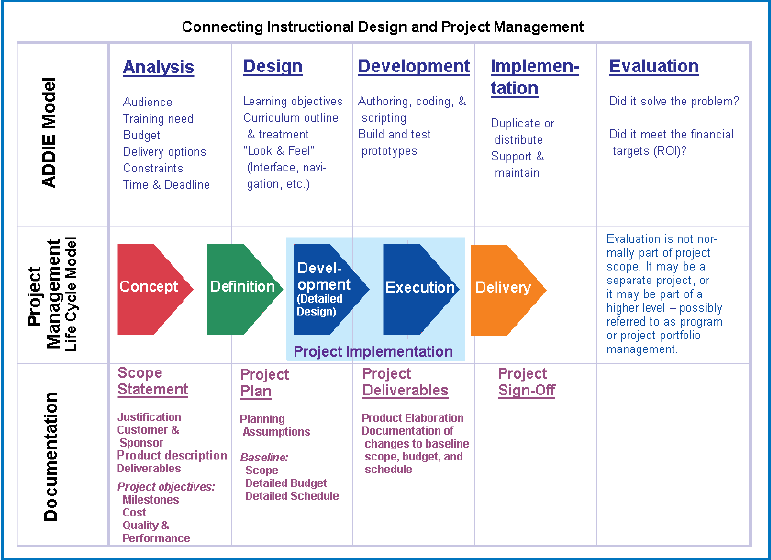 Closing The Loop In E Learning Development How To Reconnect Instructional Design And Proj Instructional Design Learning And Development Curriculum Development