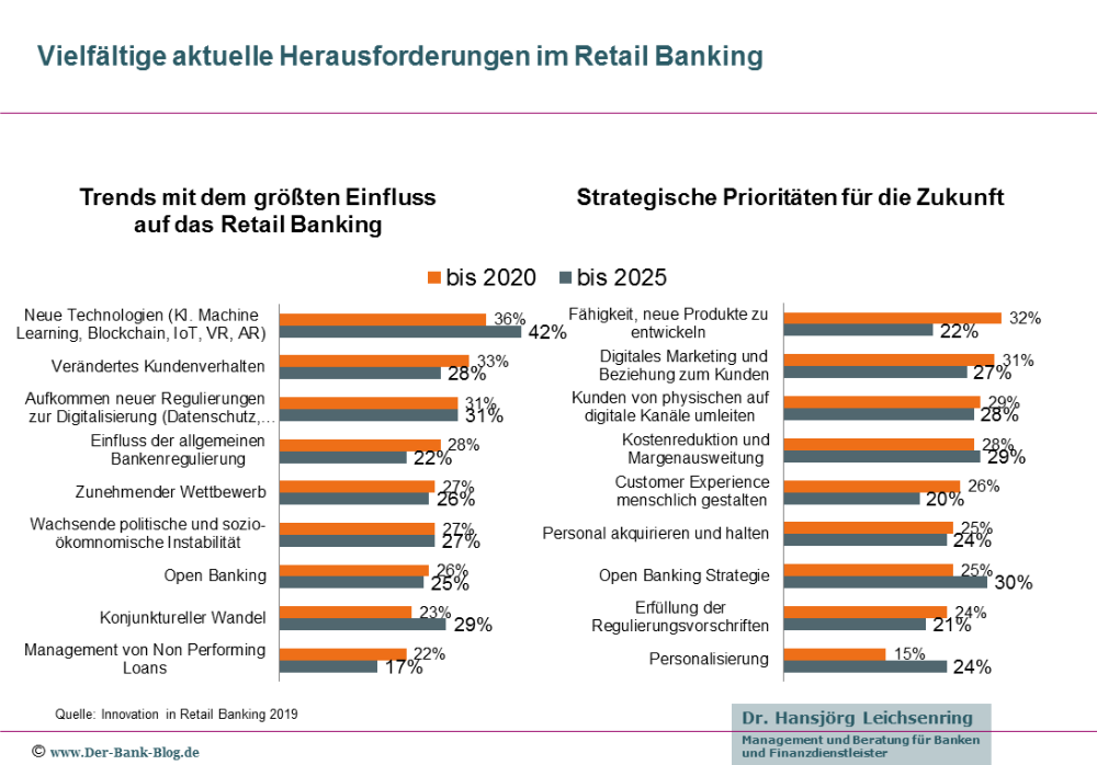 Innovationen Im Retail Banking 2019 Digitale Technologie Geschaftsprozesse Unternehmergeist