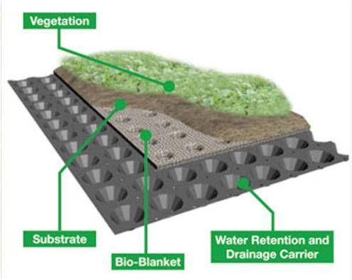 Simple Green Roof Diagram