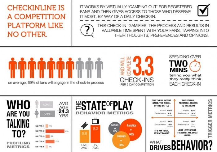 CheckinLine Fan Engagement Platform Targeting More NCAA Users | Sports Techie blog