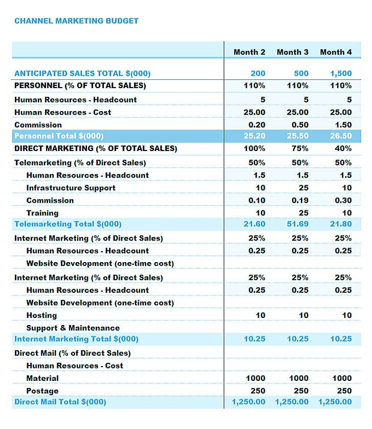 Channel Marketing Budget Template Using The Marketing Budget
