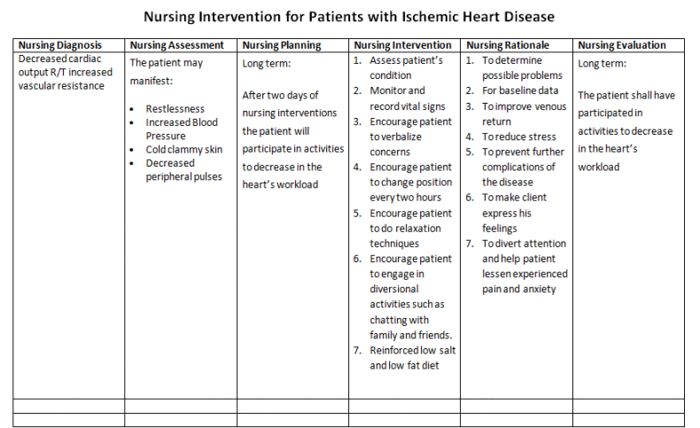 Nurse's Notes: Care Plan for Patients with Ischemic Heart ...