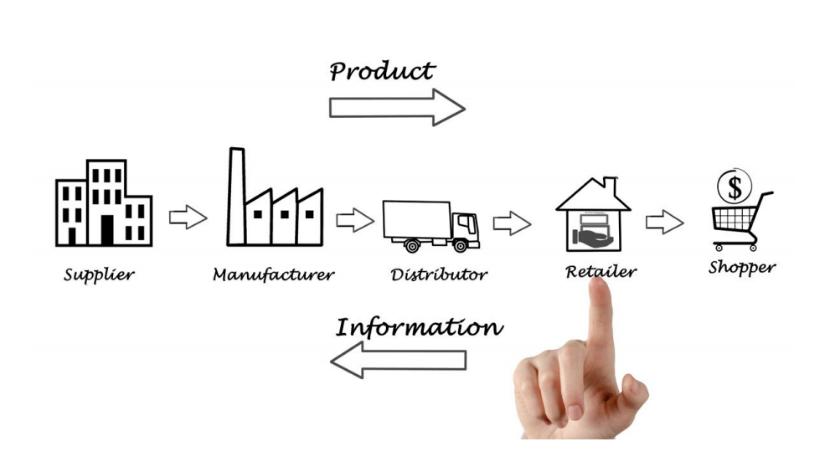 Supply Chain Management Best Practices Chain Management Supply Chain Management Supply Chain