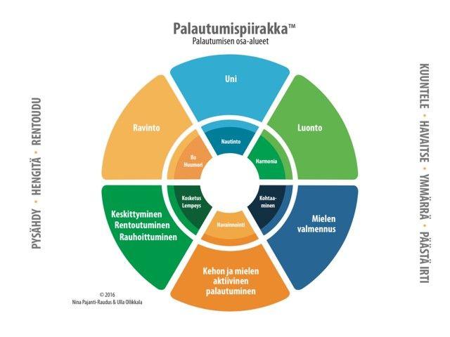 Kun palautuminen unohtuu, keho alkaa oireilla. Psykofyysinen fysioterapeutti Ulla Ollikkala kertoo Anna.fi:ssa, miten omasta palautumisestaan voi huolehtia.