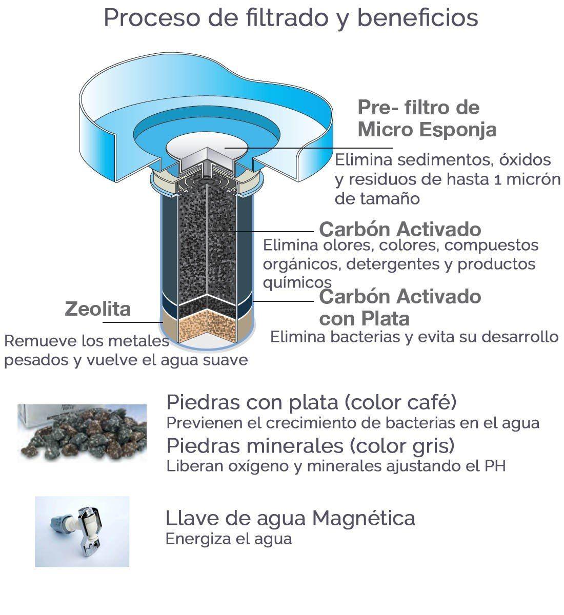 Purificador de agua filtro nikken pi water salud y for Ahorro de agua