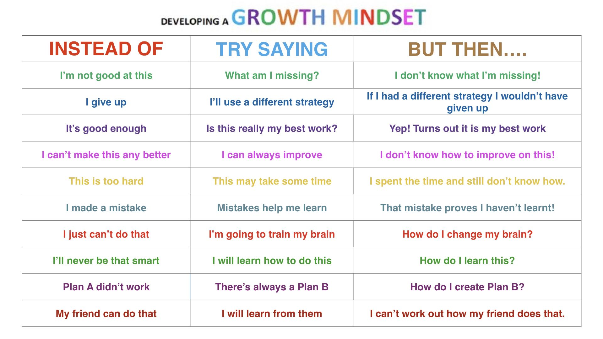 Change Your Mindset Then Change Your Words Mindful By Design Words Mindset Growth Mindset