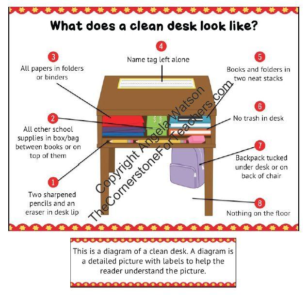 The Clean Desk Diagram Teaching Organization Student