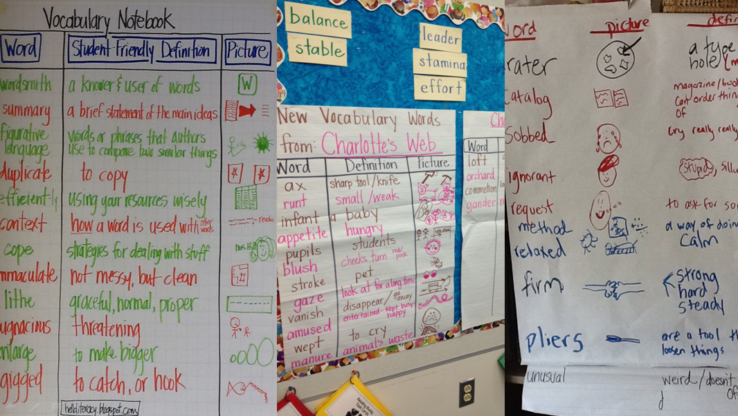 A 3-column template that is a schoolwide model for Vocabulary ...
