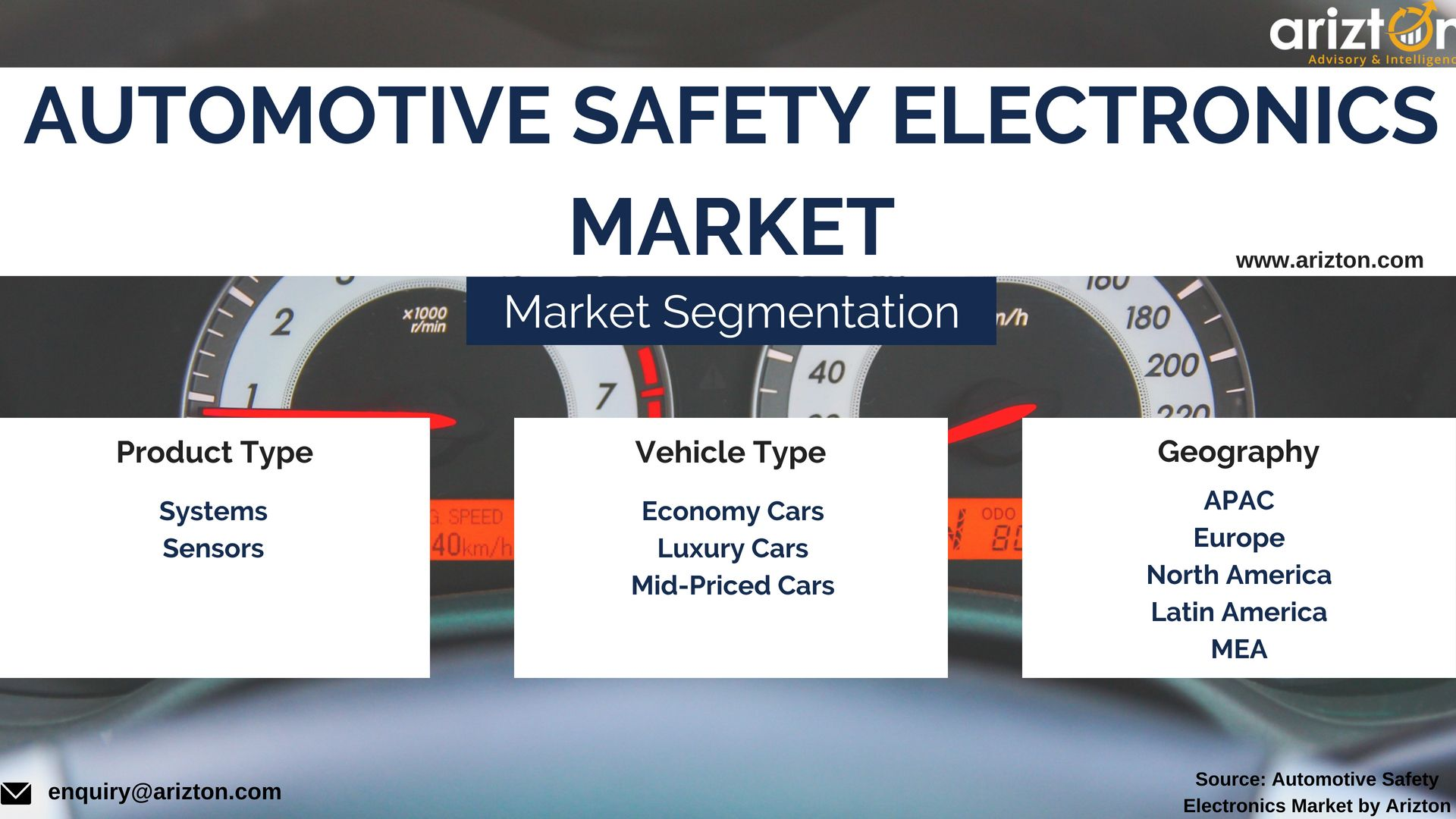 Major Segments Contributing To The Growth Of Automotive Safety