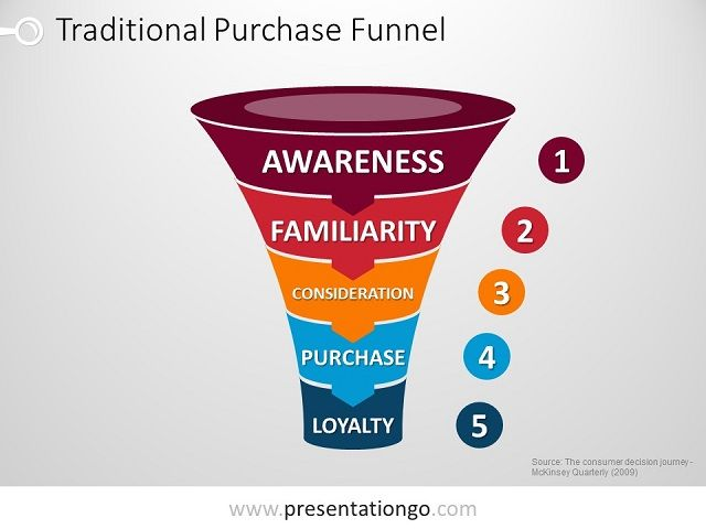 Purchase funnel for powerpoint powerpoint funnels pinterest diagram purchase funnel for powerpoint ccuart