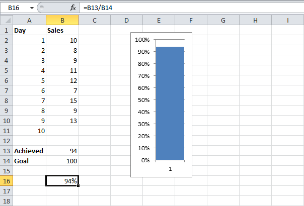 This Example Teaches You How To Create A Thermometer Chart In Excel Shows Much Of Goal Has Been Achieved