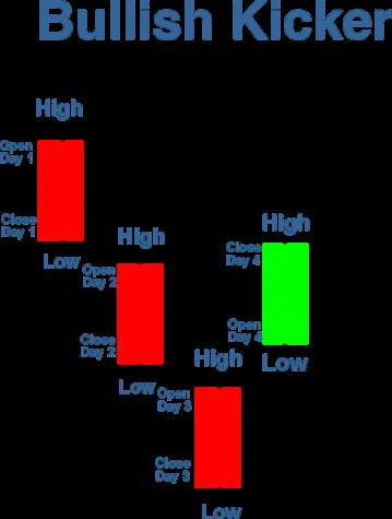 Forex trading chart analysis pdf