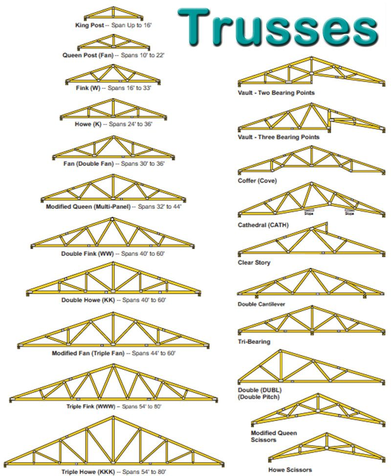 Trusses sws specialty wholesale supply vinyl windows for Where to buy trusses