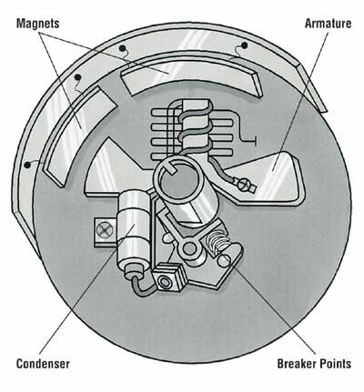 magneto coil ignition system pdf
