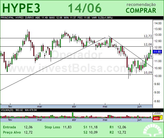HYPERMARCAS - HYPE3 - 14/06/2012 #HYPE3 #analises #bovespa