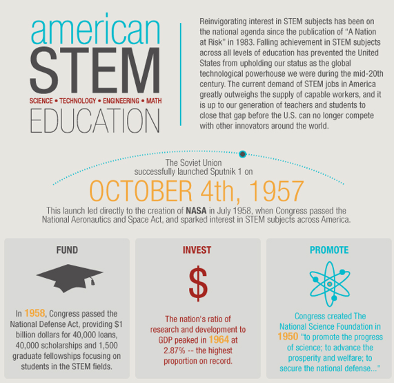 Infographic: The Decline Of STEM Education In The U.S