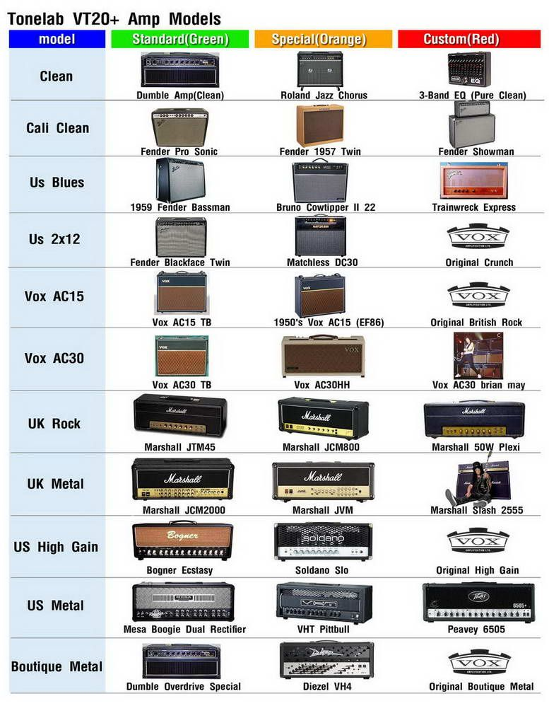 user made guide for the built in amp effects in the vox vt20 amp might not be accurate but. Black Bedroom Furniture Sets. Home Design Ideas