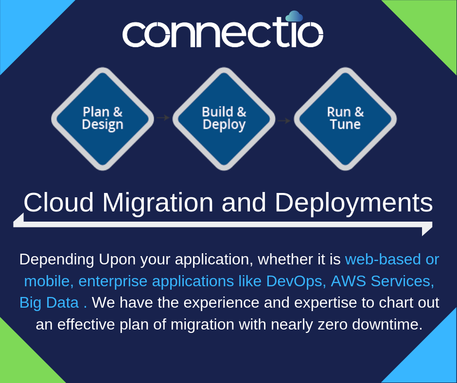 With our CloudMigration solutions, we can help you