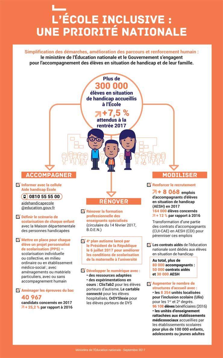 La Scolarisation Des Eleves En Situation De Handicap Inclusion Scolaire Education Nationale Concours Professeur Des Ecoles