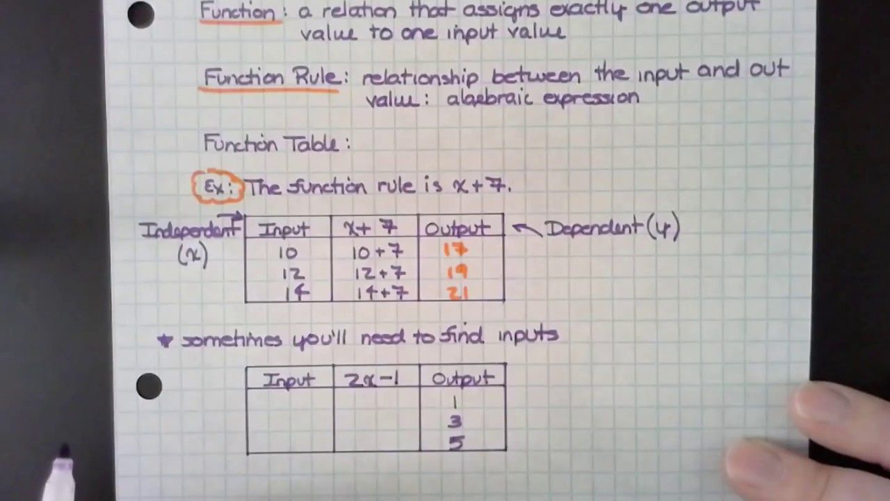 6.EE.9 FunctionTables Algebraic expressions, Math 5