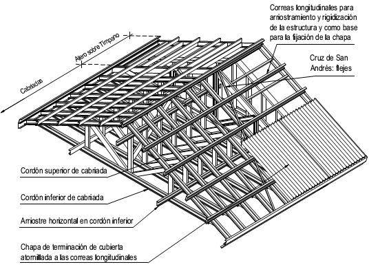 Construcci n con acero liviano 6 4 rigidizaci n de techos for Cubiertas para techos livianas