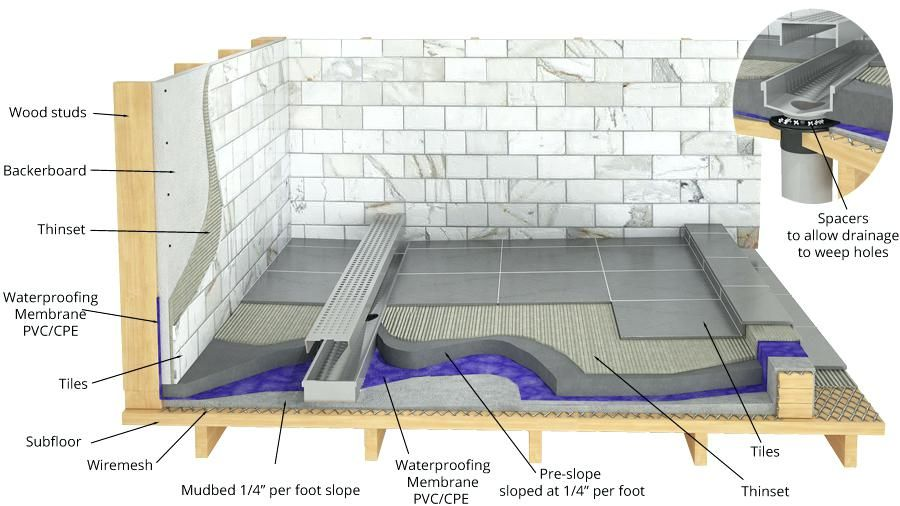 Diy Outdoor Shower Drain Line Custom Grate Shop Inc Linear Trench