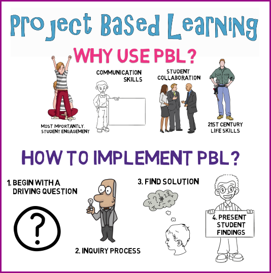 Project Based Learning Pbl This Pin Helps Educators Understand How To Implement Project Based Learning In The Classroom 교육