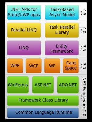 1000 ideas about net framework 45 on pinterest virginie darmon hades and xml to xsd