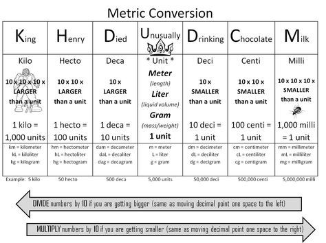 Graphic Organizers For Metric Conversions - Google Search