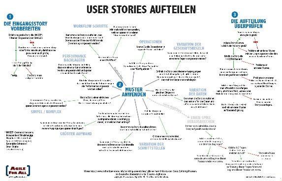 Flowchart For Splitting User Stories  Digital Culture  From
