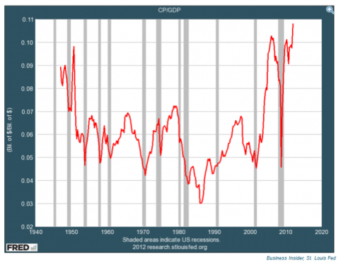 Corporate Profits Are at an All-Time HIGH