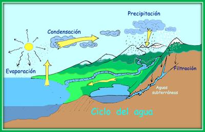S I G L A S La Hidrosfera Ciclo Del Agua Maqueta Ciclo Del Agua Actividades De Geografía