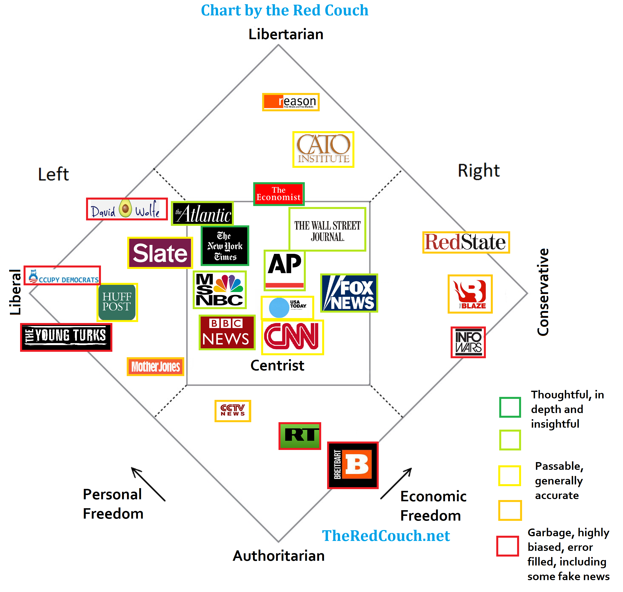 Media Bias Chart With More Than One Political Dimension The Red Couch