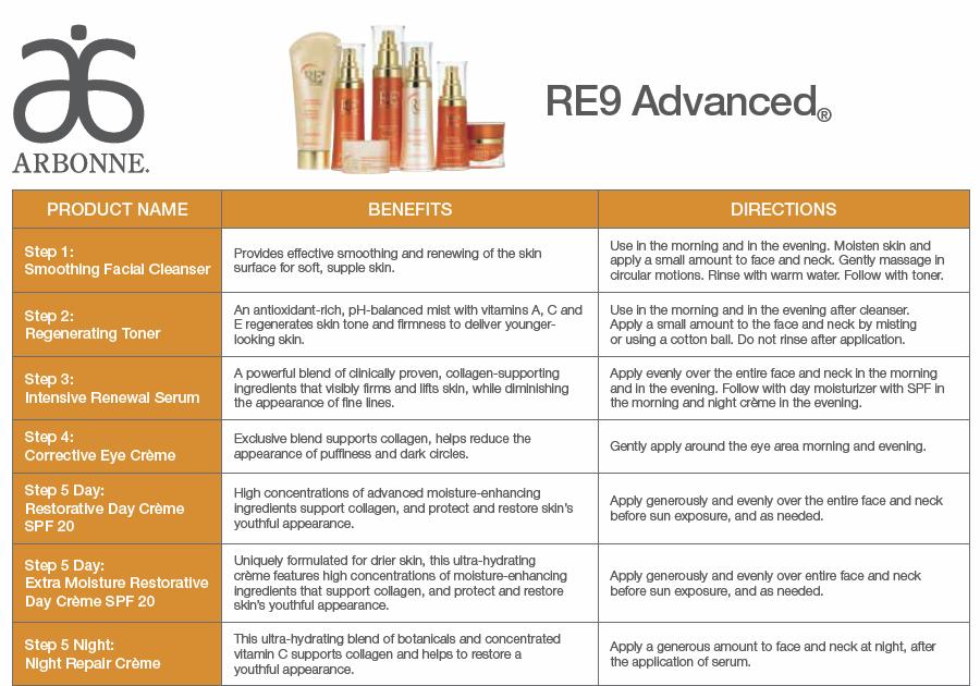 Arbonne RE9 Advanced Skin Care (Mini) Review … Arbonne