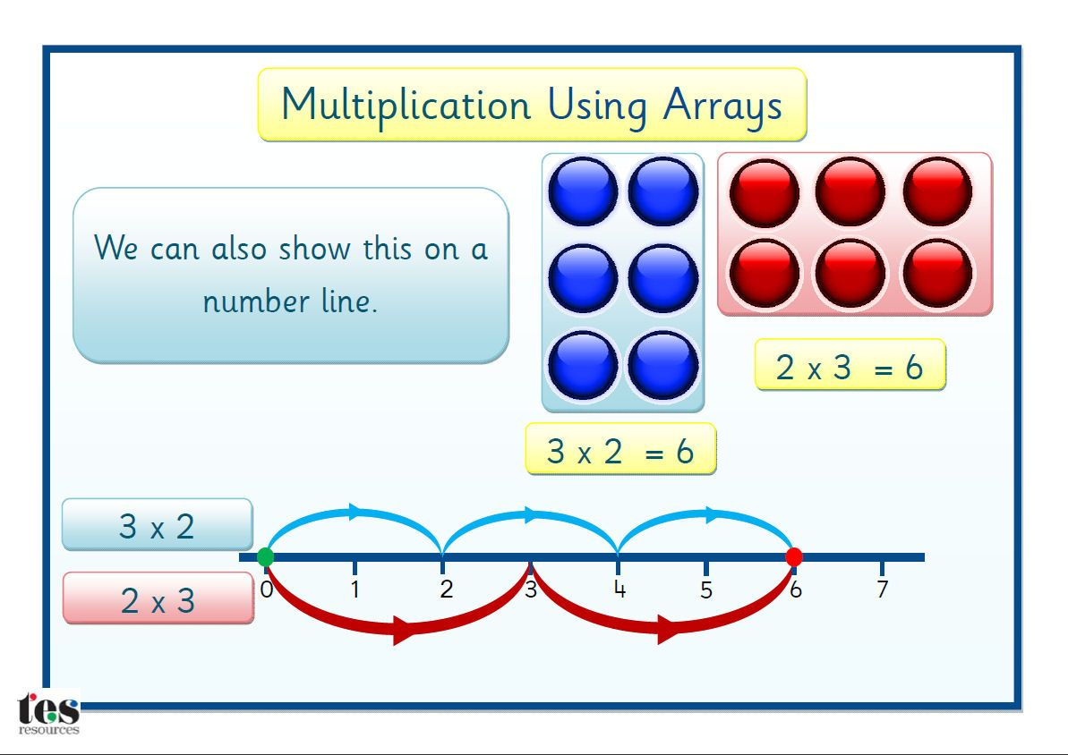 Multiplication Using Arrays Simple Clear Cards With