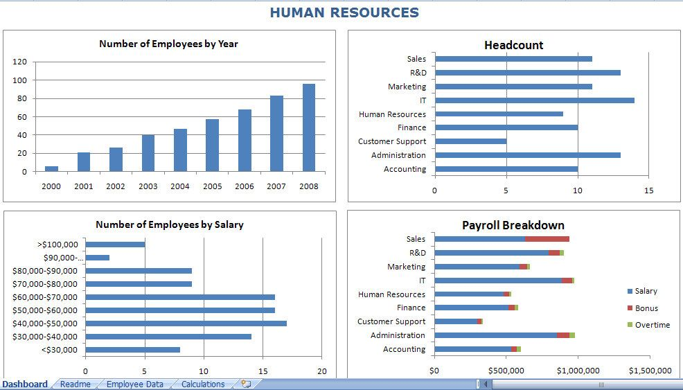 Searching For An Hr Dashboard Excel Template Get An Hr Dashboard