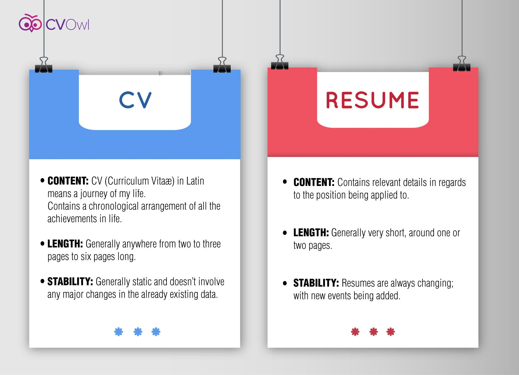 Difference between CV and Resume #cv #resume | Resume Tips | Pinterest