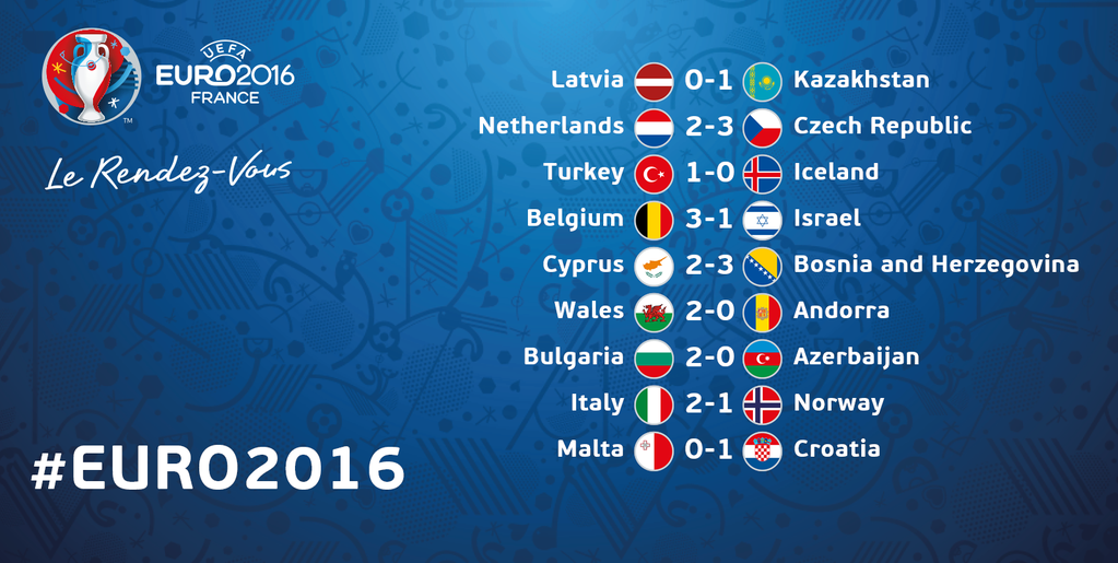 "UEFA EURO 2016 on Twitter: ""RESULTS: Turkey and Croatia qualify for #EURO2016! http://t.co/duWSn6jYFw"""