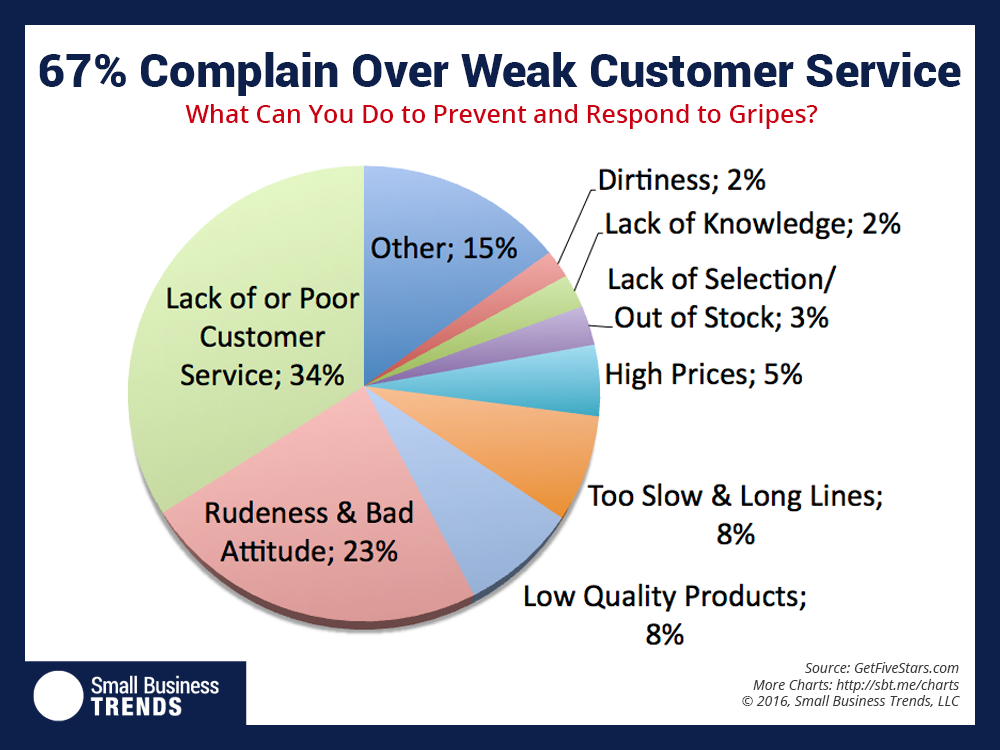 Nearly One Fourth of Customer Complaints Aren't Due to Bad Service but to Rudeness