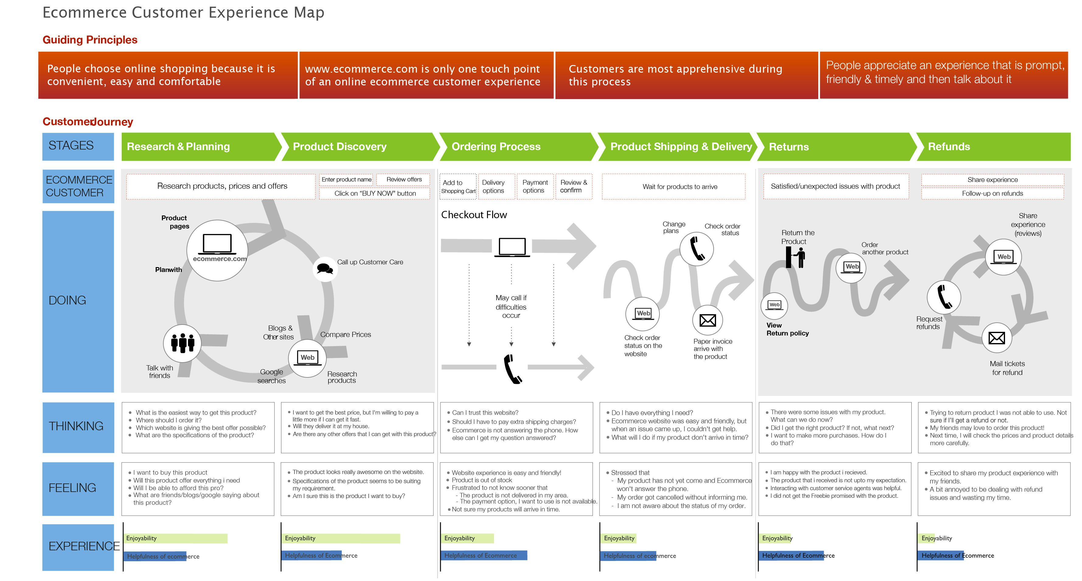 Ecommerce Customer Experience Map (User Journey)