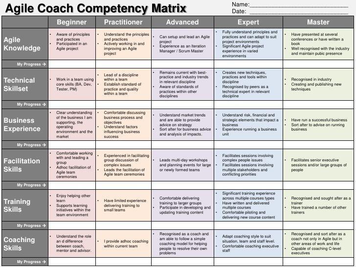 Name Coach Competency Matrix Agile Project Management Agile