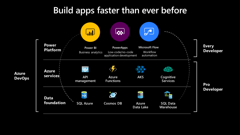 Power Platform Azure Enable Developers To Build Apps Faster Than Ever At Build This Year Im Excited Build An App Microsoft Dynamics Microsoft Applications