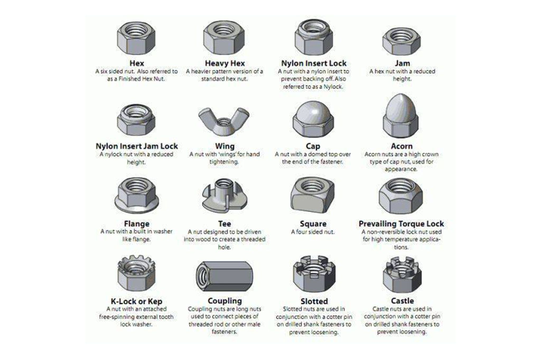 Fastener Caps And Nut Styles