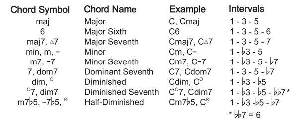 Chord Symbols Music Theory Pinterest Symbols Music Theory And
