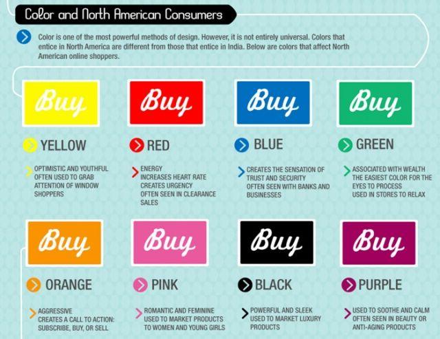 Cómo los colores afectan la compra de algún producto