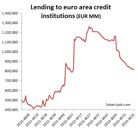Eurozone interbank credit has been declining since 2012.(June 26th 2013)