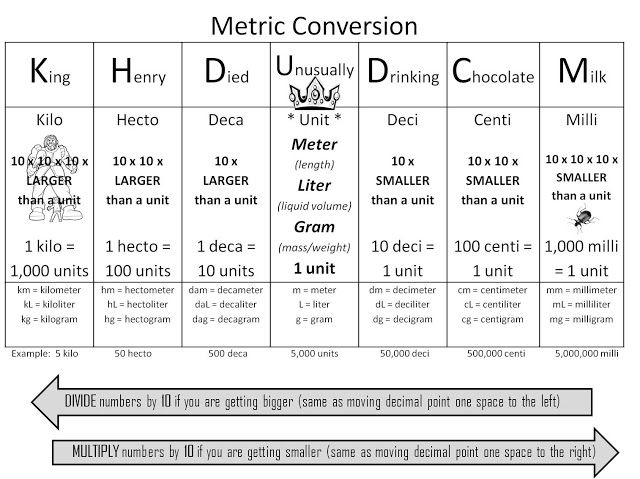 Metric System Metric System Conversion Chart Todays Learning